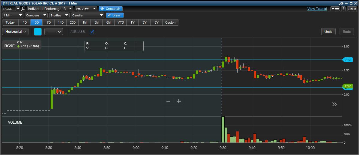 RGSE stock chart